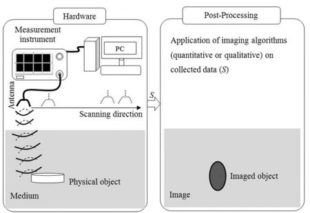 Microwave Imaging System
